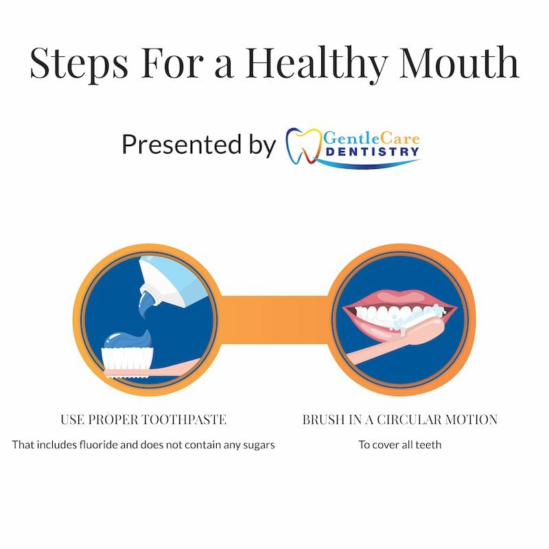 Two easy steps that will help you clean your teeth properly.